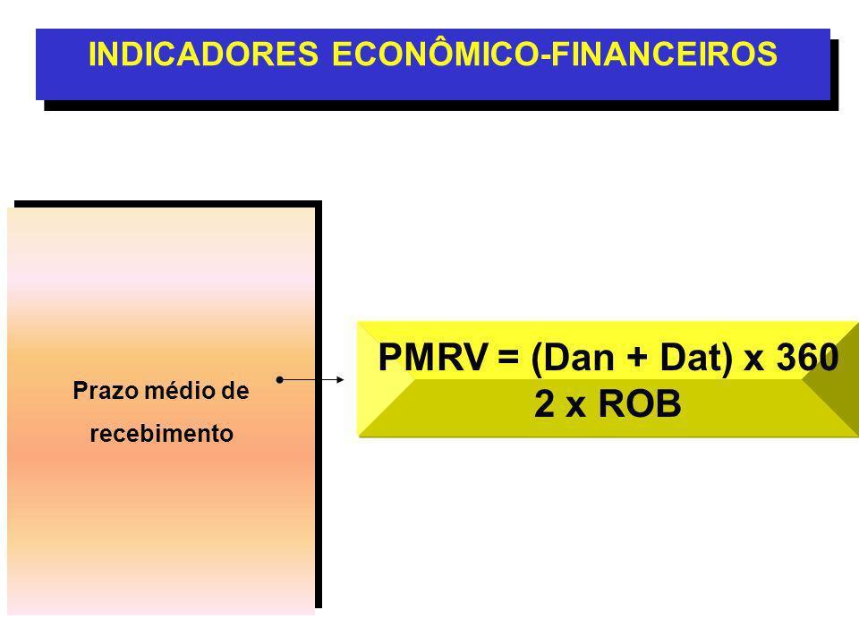 Prazo médio de recebimento Prazo médio de recebimento INDICADORES ECONÔMICO-FINANCEIROS PMRV = (Dan + Dat) x 360 2 x ROB