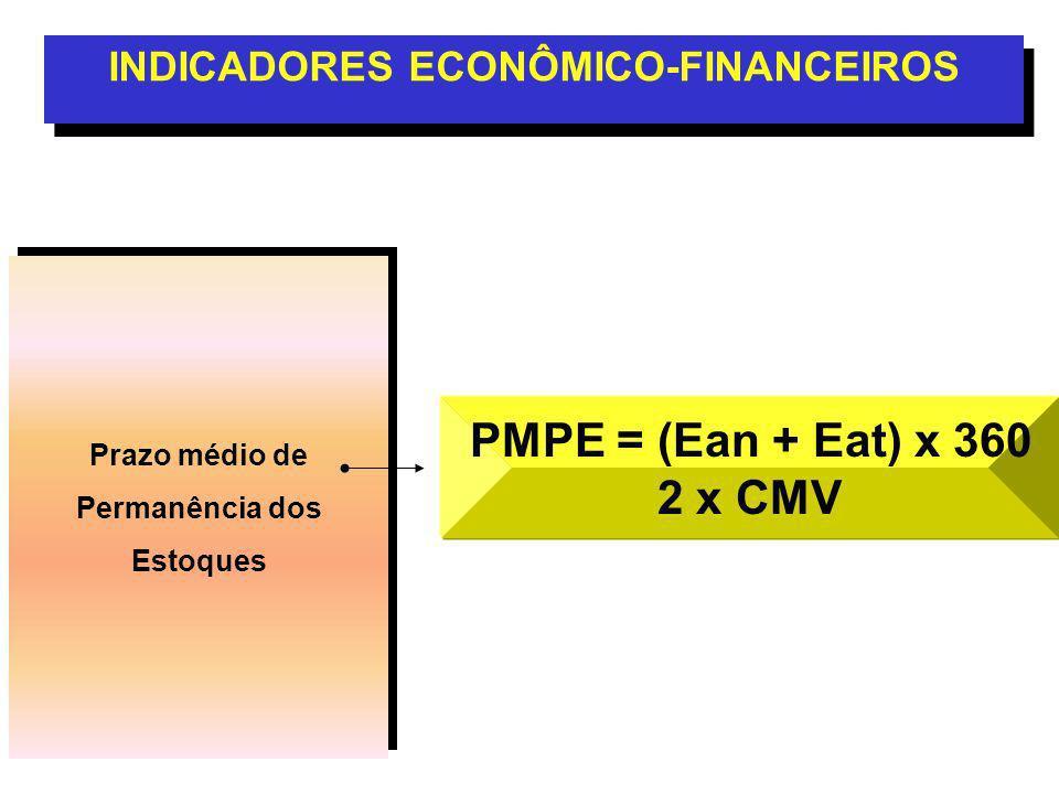 Prazo médio de Permanência dos Estoques Prazo médio de Permanência dos Estoques INDICADORES ECONÔMICO-FINANCEIROS PMPE = (Ean + Eat) x 360 2 x CMV