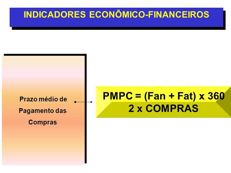 Prazo médio de Pagamento das Compras Prazo médio de Pagamento das Compras INDICADORES ECONÔMICO-FINANCEIROS PMPC = (Fan + Fat) x 360 2 x COMPRAS