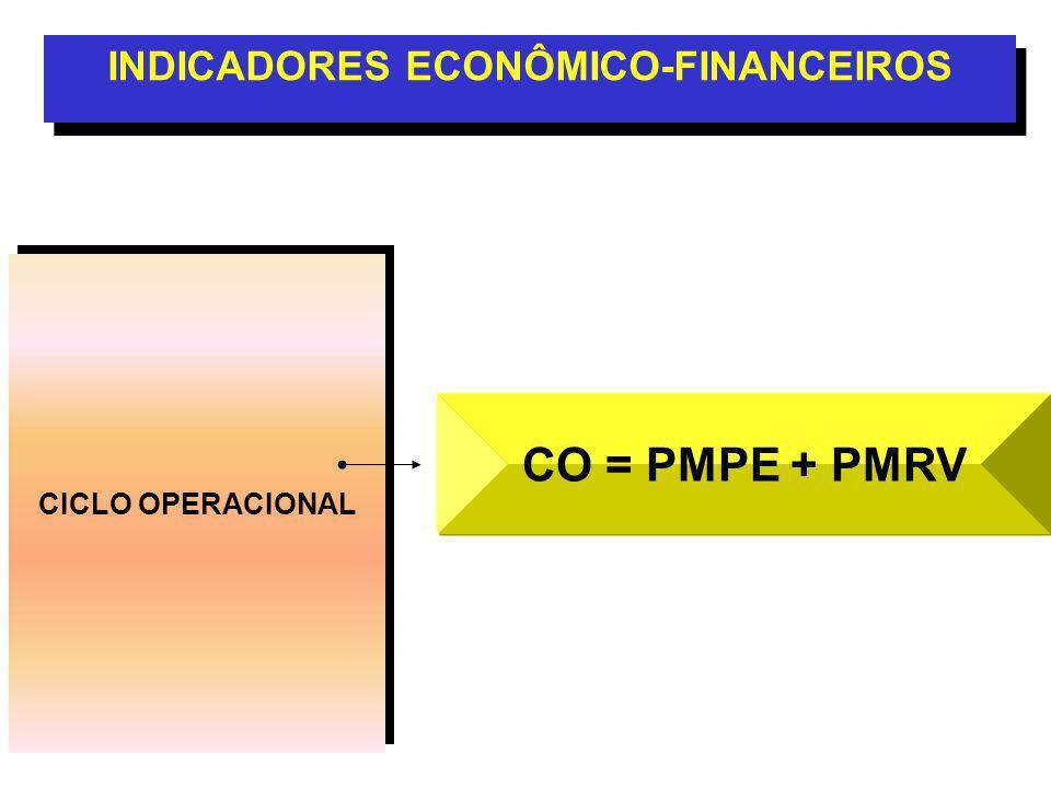 CICLO OPERACIONAL INDICADORES ECONÔMICO-FINANCEIROS CO = PMPE + PMRV