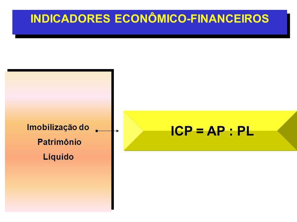 Imobilização do Patrimônio Líquido Imobilização do Patrimônio Líquido INDICADORES ECONÔMICO-FINANCEIROS ICP = AP : PL
