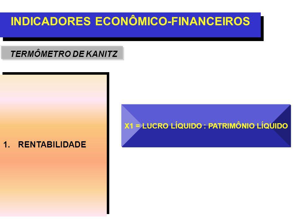 1.RENTABILIDADE INDICADORES ECONÔMICO-FINANCEIROS TERMÔMETRO DE KANITZ X1 = LUCRO LÍQUIDO : PATRIMÔNIO LÍQUIDO