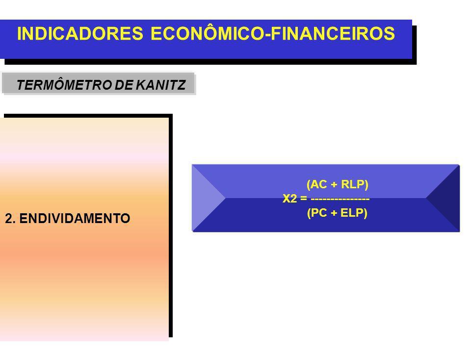 2. ENDIVIDAMENTO INDICADORES ECONÔMICO-FINANCEIROS TERMÔMETRO DE KANITZ (AC + RLP) X2 = --------------- (PC + ELP)