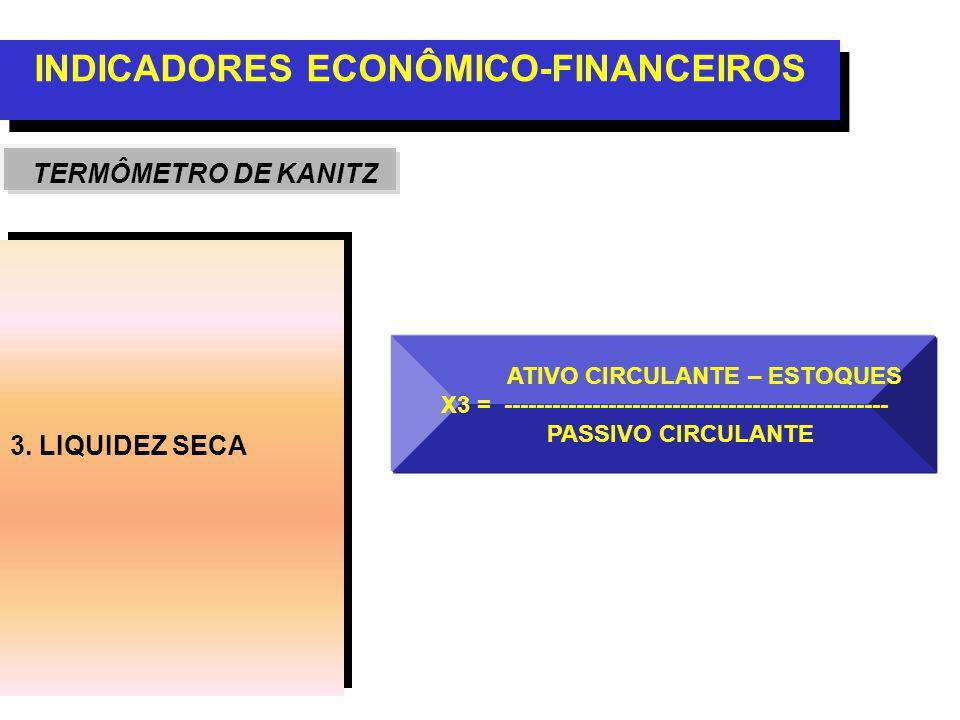 3. LIQUIDEZ SECA INDICADORES ECONÔMICO-FINANCEIROS TERMÔMETRO DE KANITZ ATIVO CIRCULANTE – ESTOQUES X3 = ---------------------------------------------