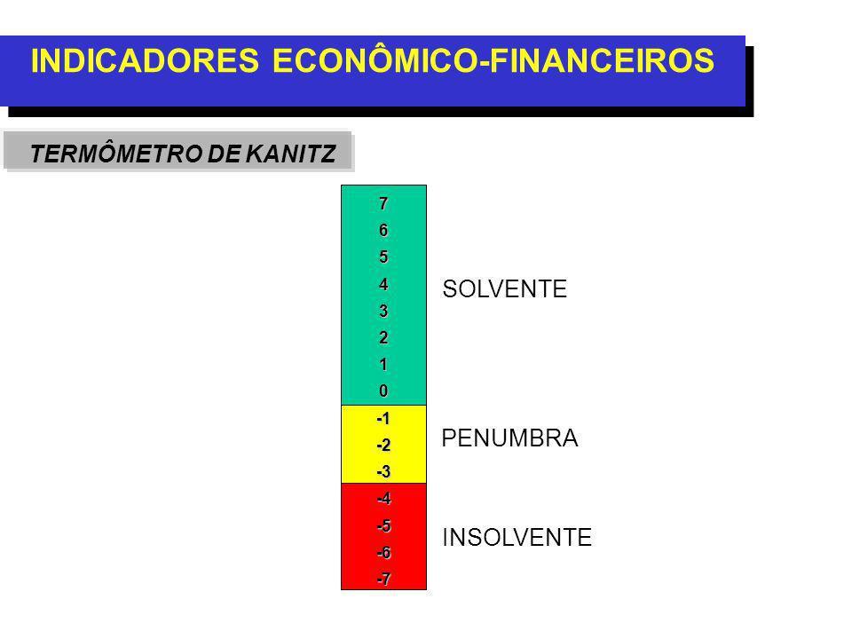 INDICADORES ECONÔMICO-FINANCEIROS TERMÔMETRO DE KANITZ 76543210-2-3-4-5-6-7 SOLVENTE PENUMBRA INSOLVENTE