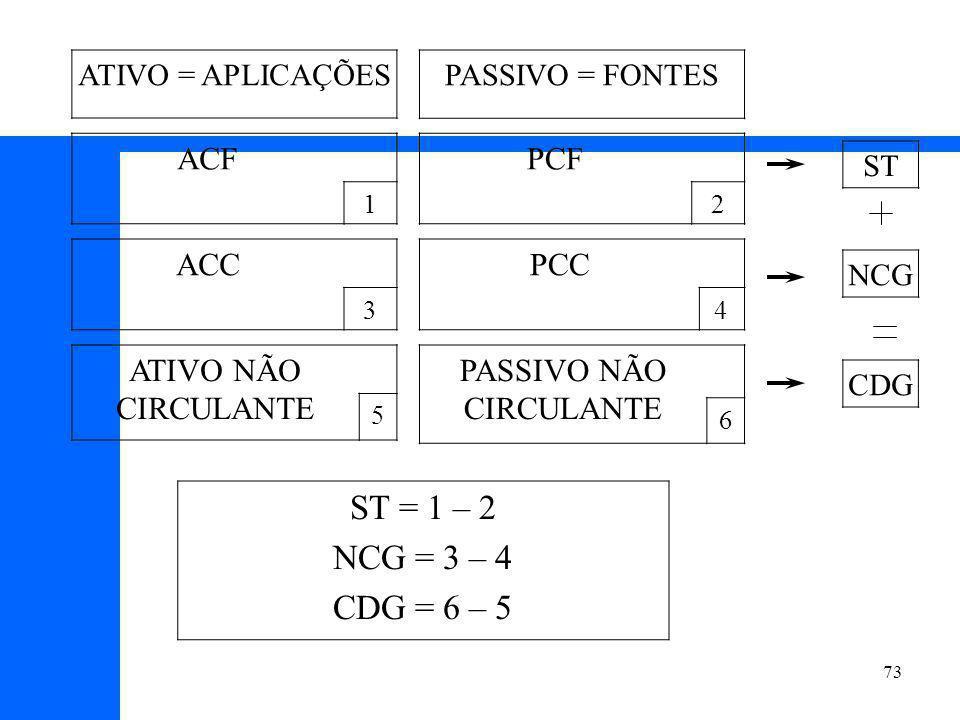 73 ATIVO = APLICAÇÕES ACF 1 ACC 3 ATIVO NÃO CIRCULANTE 5 PASSIVO = FONTES PCF 2 PCC 4 PASSIVO NÃO CIRCULANTE 6 ST NCG CDG ST = 1 – 2 NCG = 3 – 4 CDG = 6 – 5