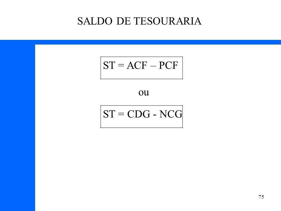 75 SALDO DE TESOURARIA ST = ACF – PCF ST = CDG - NCG ou