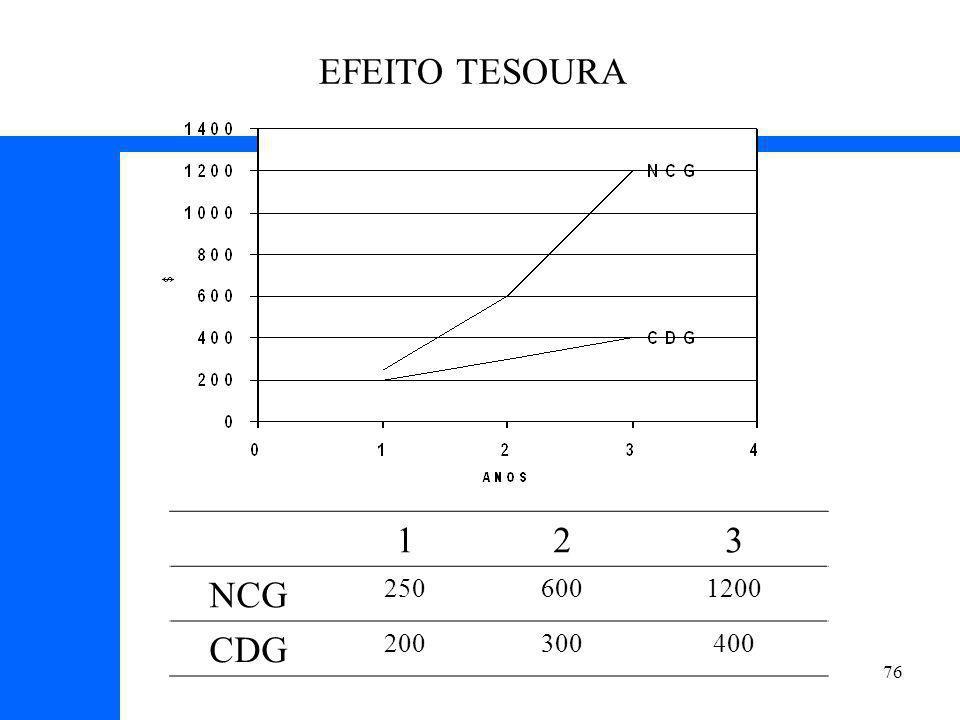 76 EFEITO TESOURA 123 NCG 2506001200 CDG 200300400