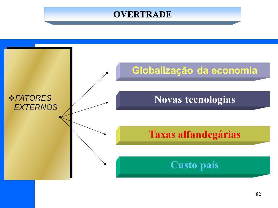 82 FATORES EXTERNOS Globalização da economia Taxas alfandegárias Custo país OVERTRADE Novas tecnologias