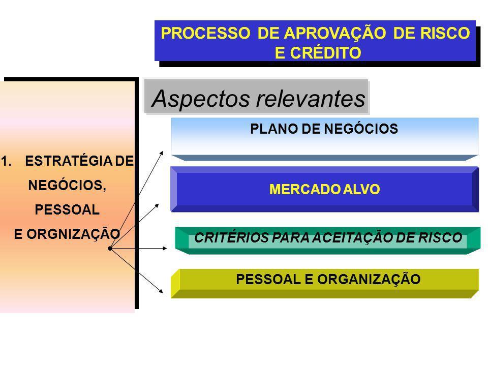 1.ESTRATÉGIA DE NEGÓCIOS, PESSOAL E ORGNIZAÇÃO 1.ESTRATÉGIA DE NEGÓCIOS, PESSOAL E ORGNIZAÇÃO PROCESSO DE APROVAÇÃO DE RISCO E CRÉDITO Aspectos relevantes PLANO DE NEGÓCIOS MERCADO ALVO CRITÉRIOS PARA ACEITAÇÃO DE RISCO PESSOAL E ORGANIZAÇÃO