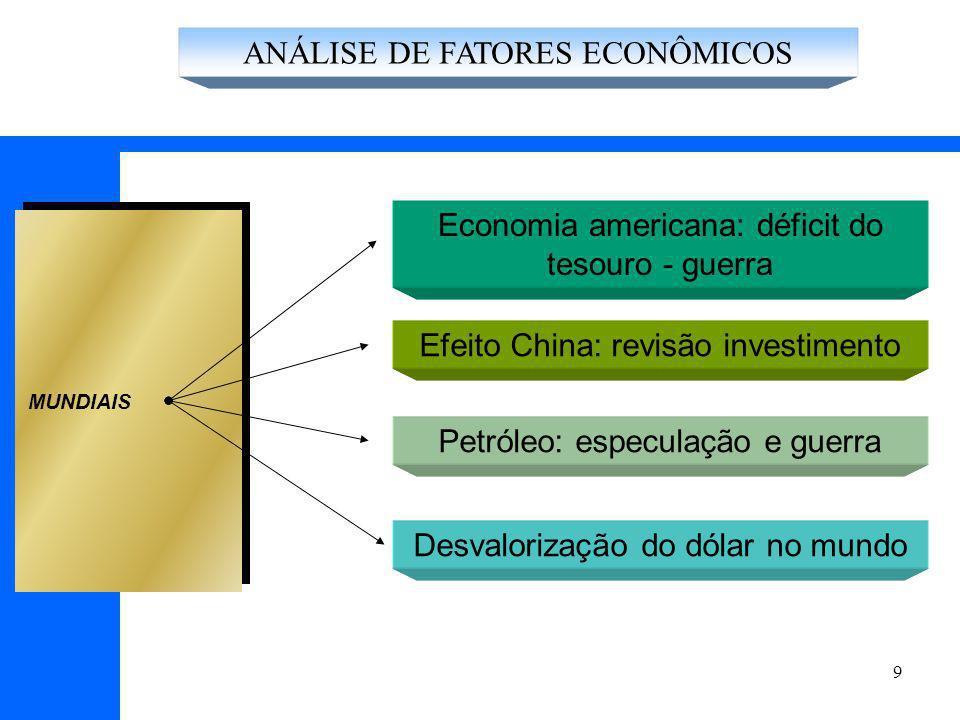 9 Economia americana: déficit do tesouro - guerra Efeito China: revisão investimento MUNDIAIS Petróleo: especulação e guerra Desvalorização do dólar no mundo ANÁLISE DE FATORES ECONÔMICOS