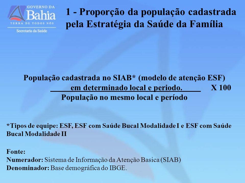 1 - Proporção da população cadastrada pela Estratégia da Saúde da Família População cadastrada no SIAB* (modelo de atenção ESF) em determinado local e