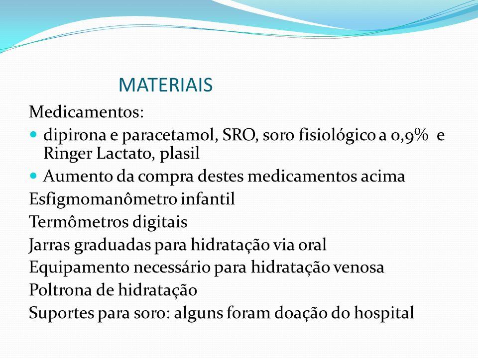 MATERIAIS Medicamentos: dipirona e paracetamol, SRO, soro fisiológico a 0,9% e Ringer Lactato, plasil Aumento da compra destes medicamentos acima Esfi