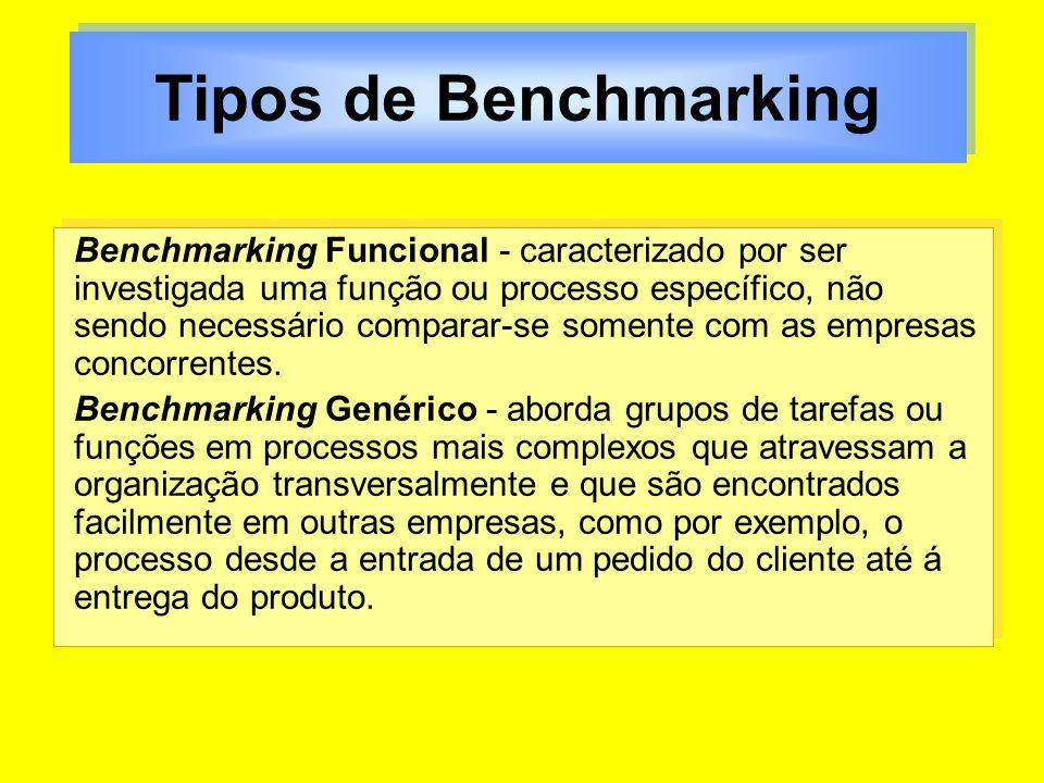Tipos de Benchmarking Benchmarking Funcional - caracterizado por ser investigada uma função ou processo específico, não sendo necessário comparar-se s