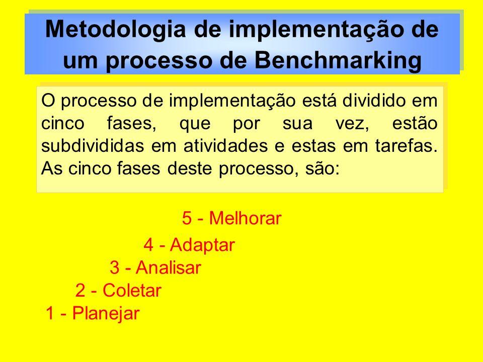 Metodologia de implementação de um processo de Benchmarking O processo de implementação está dividido em cinco fases, que por sua vez, estão subdividi
