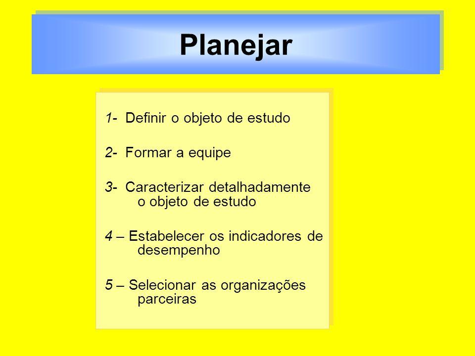 Planejar 1- Definir o objeto de estudo 2- Formar a equipe 3- Caracterizar detalhadamente o objeto de estudo 4 – Estabelecer os indicadores de desempen