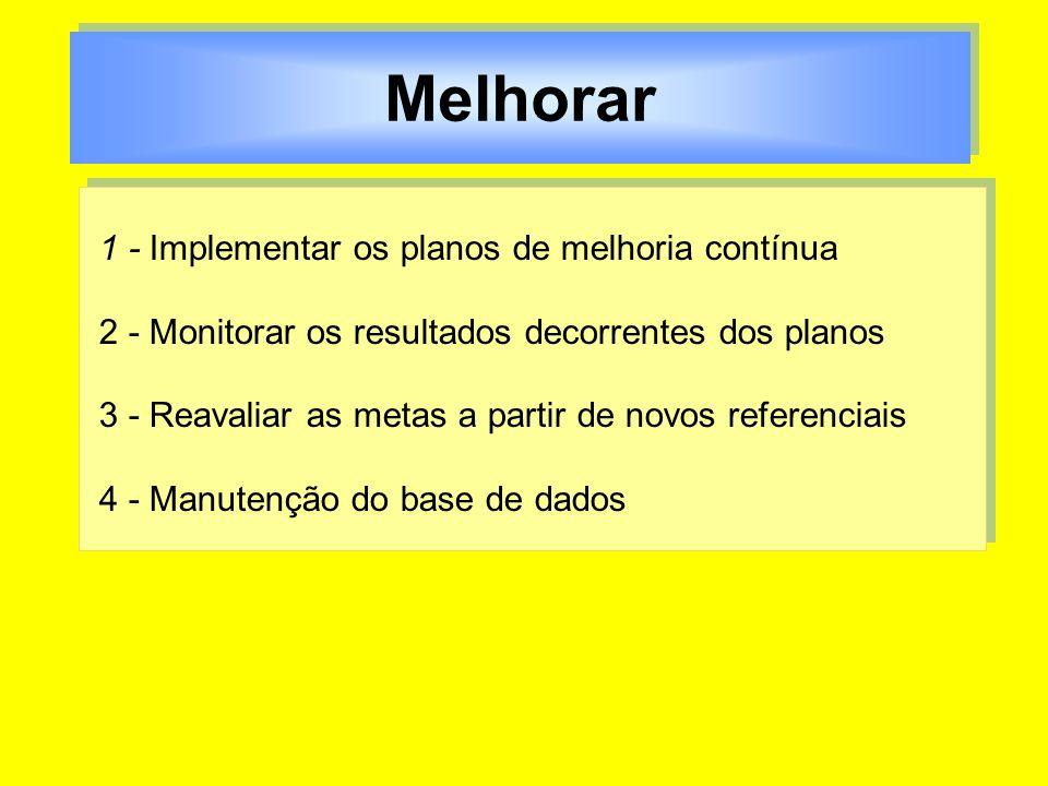 Melhorar 1 - Implementar os planos de melhoria contínua 2 - Monitorar os resultados decorrentes dos planos 3 - Reavaliar as metas a partir de novos re