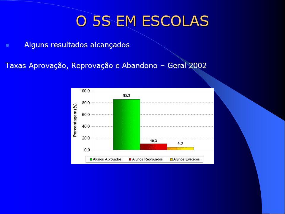 Alguns resultados alcançados Taxas Aprovação, Reprovação e Abandono – Geral 2002 O 5S EM ESCOLAS