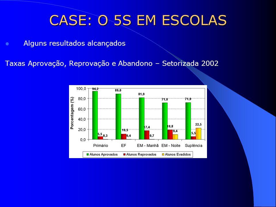 Alguns resultados alcançados Taxas Aprovação, Reprovação e Abandono – Setorizada 2002 CASE: O 5S EM ESCOLAS
