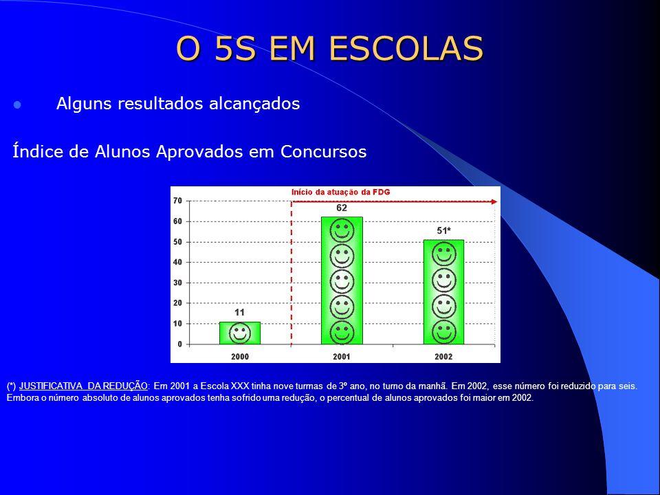 Alguns resultados alcançados Índice de Alunos Aprovados em Concursos O 5S EM ESCOLAS (*) JUSTIFICATIVA DA REDUÇÃO: Em 2001 a Escola XXX tinha nove tur