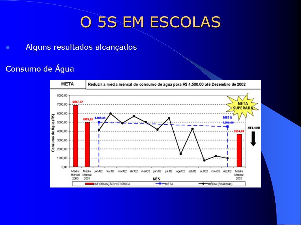 Alguns resultados alcançados Consumo de Água O 5S EM ESCOLAS