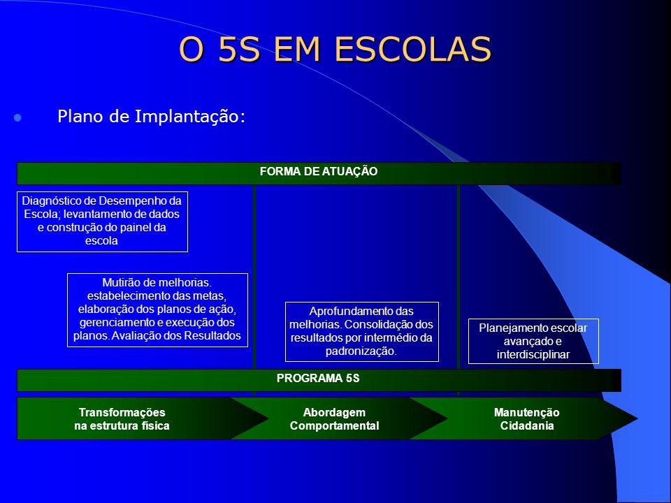 Plano de Implantação: O 5S EM ESCOLAS Diagnóstico de Desempenho da Escola; levantamento de dados e construção do painel da escola Mutirão de melhorias