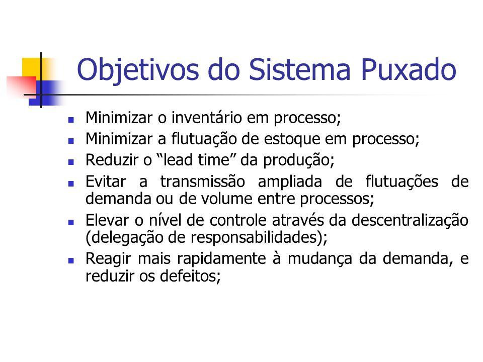 Objetivos do Sistema Puxado Minimizar o inventário em processo; Minimizar a flutuação de estoque em processo; Reduzir o lead time da produção; Evitar