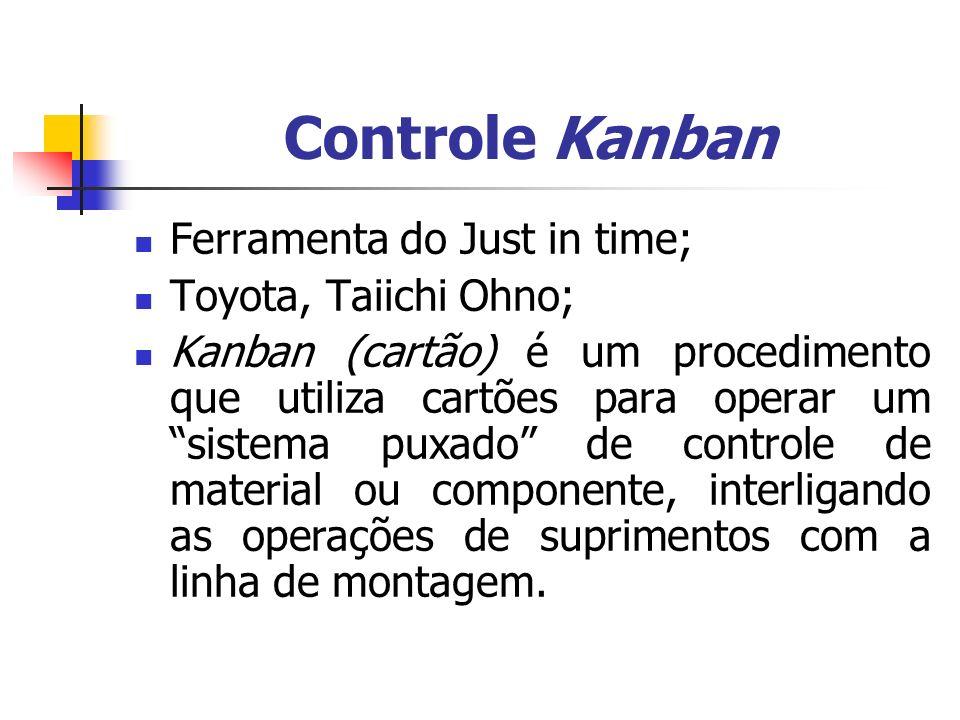 Controle Kanban Ferramenta do Just in time; Toyota, Taiichi Ohno; Kanban (cartão) é um procedimento que utiliza cartões para operar um sistema puxado