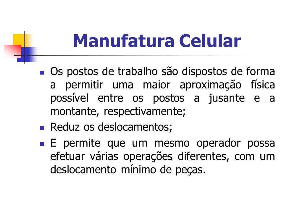 Manufatura Celular Os postos de trabalho são dispostos de forma a permitir uma maior aproximação física possível entre os postos a jusante e a montant