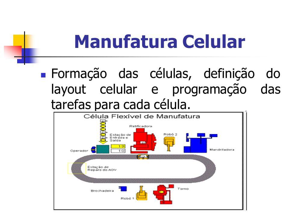 Manufatura Celular Formação das células, definição do layout celular e programação das tarefas para cada célula.