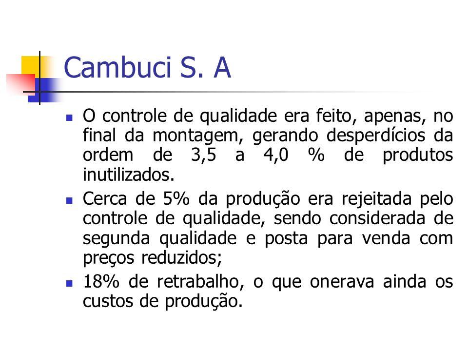 Cambuci S. A O controle de qualidade era feito, apenas, no final da montagem, gerando desperdícios da ordem de 3,5 a 4,0 % de produtos inutilizados. C
