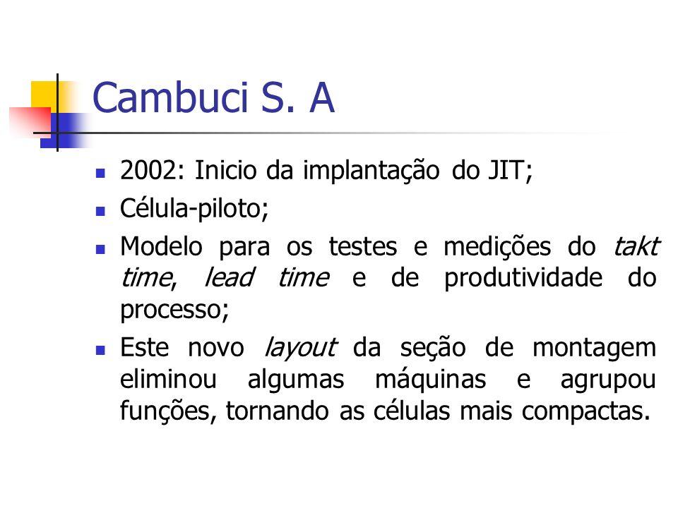 Cambuci S. A 2002: Inicio da implantação do JIT; Célula-piloto; Modelo para os testes e medições do takt time, lead time e de produtividade do process