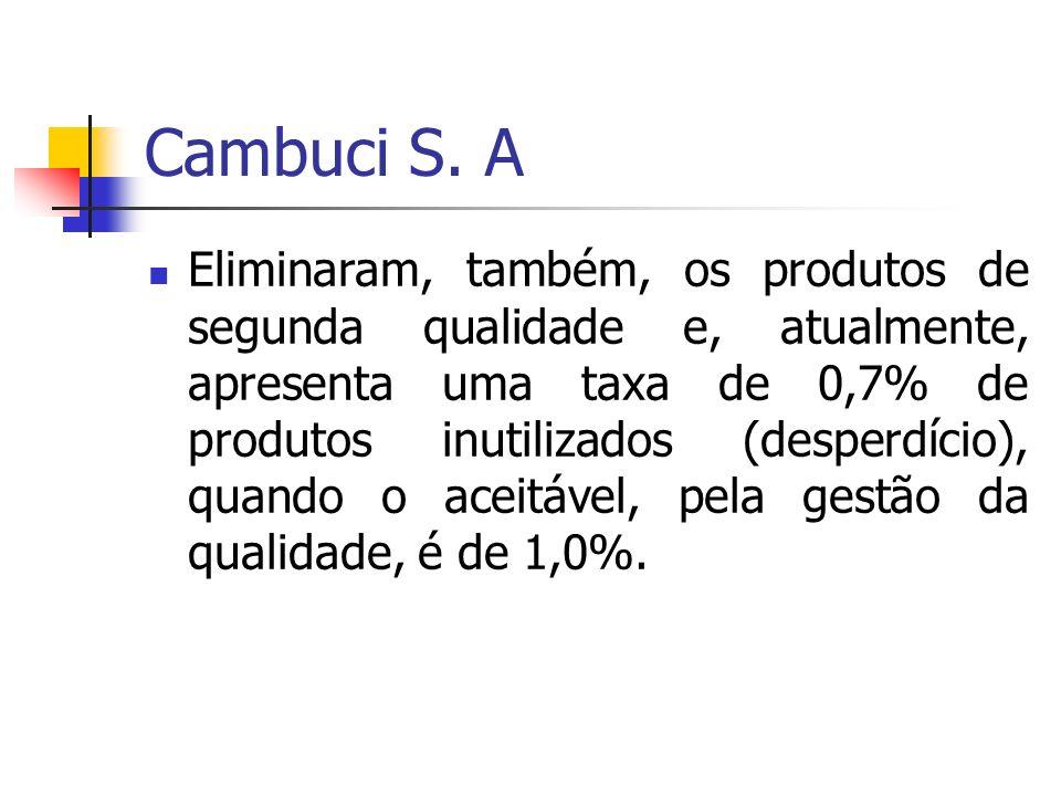 Cambuci S. A Eliminaram, também, os produtos de segunda qualidade e, atualmente, apresenta uma taxa de 0,7% de produtos inutilizados (desperdício), qu