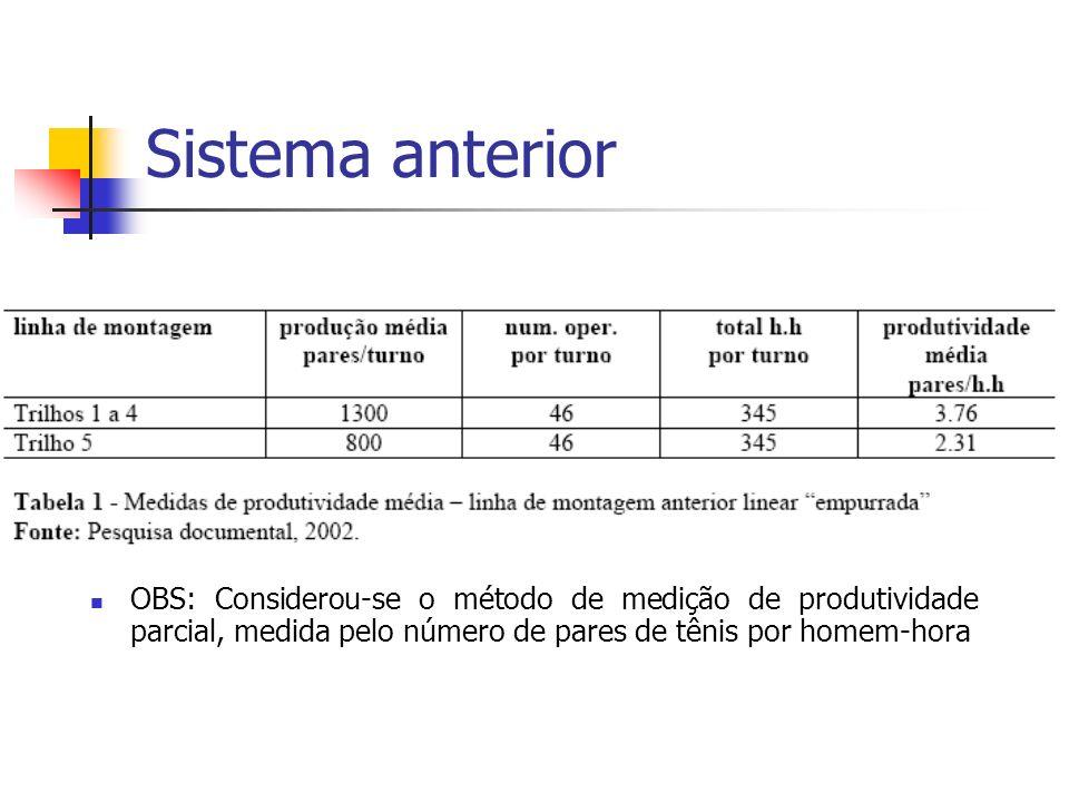 Sistema anterior OBS: Considerou-se o método de medição de produtividade parcial, medida pelo número de pares de tênis por homem-hora