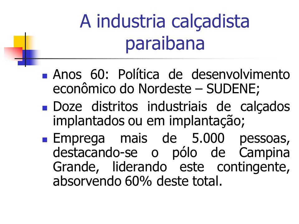 A industria calçadista paraibana Anos 60: Política de desenvolvimento econômico do Nordeste – SUDENE; Doze distritos industriais de calçados implantad