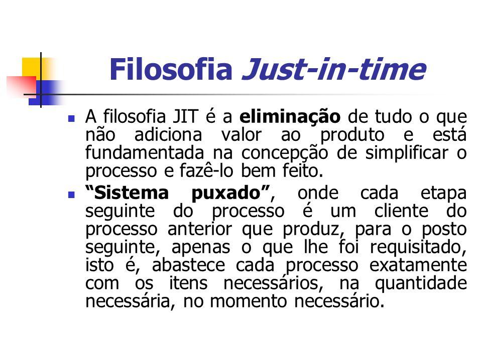Filosofia Just-in-time A filosofia JIT é a eliminação de tudo o que não adiciona valor ao produto e está fundamentada na concepção de simplificar o pr