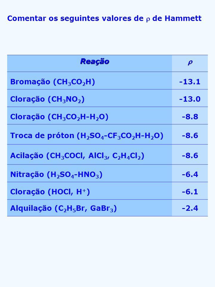 Comentar os seguintes valores de de Hammett Reação Reação Bromação (CH 3 CO 2 H)-13.1 Cloração (CH 3 NO 2 )-13.0 Cloração (CH 3 CO 2 H-H 2 O)-8.8 Troc