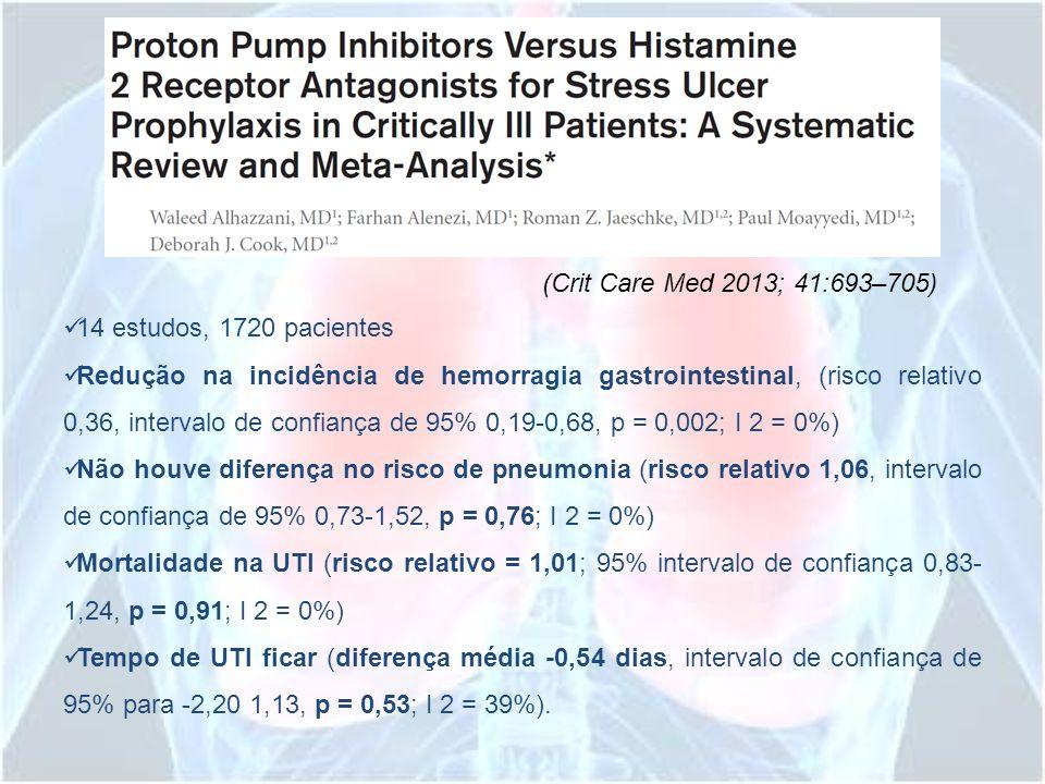 14 estudos, 1720 pacientes Redução na incidência de hemorragia gastrointestinal, (risco relativo 0,36, intervalo de confiança de 95% 0,19-0,68, p = 0,