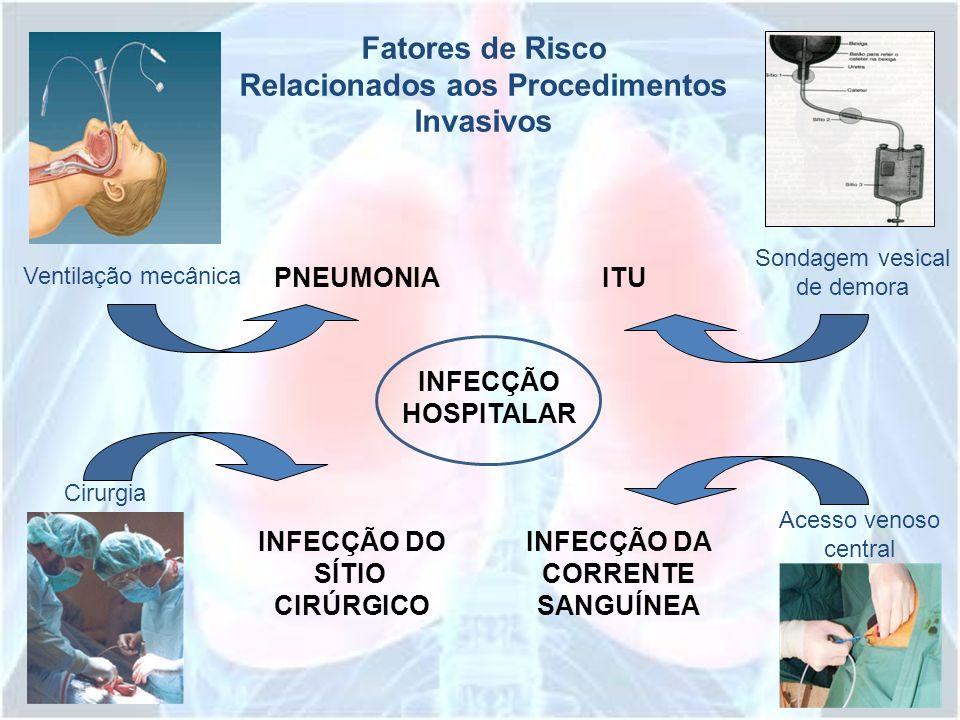 Fatores de Risco Relacionados aos Procedimentos Invasivos INFECÇÃO HOSPITALAR PNEUMONIAITU INFECÇÃO DO SÍTIO CIRÚRGICO INFECÇÃO DA CORRENTE SANGUÍNEA