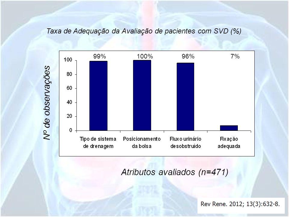 Nº de observações Taxa de Adequação da Avaliação de pacientes com SVD (%) Atributos avaliados (n=471) 99% 100% 96% 7%