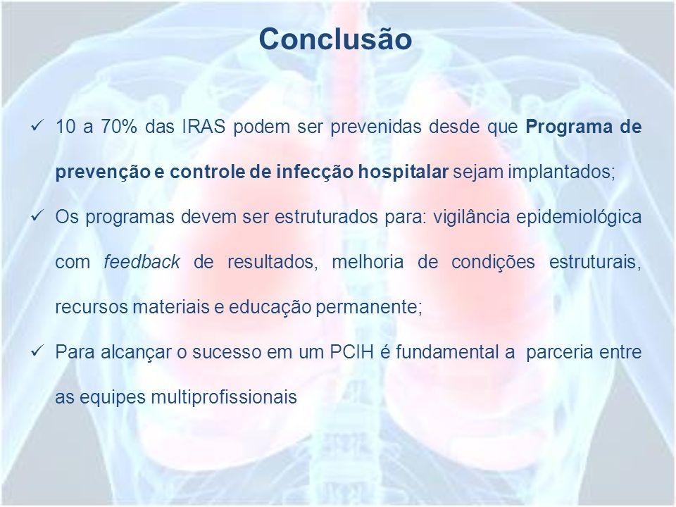 10 a 70% das IRAS podem ser prevenidas desde que Programa de prevenção e controle de infecção hospitalar sejam implantados; Os programas devem ser est