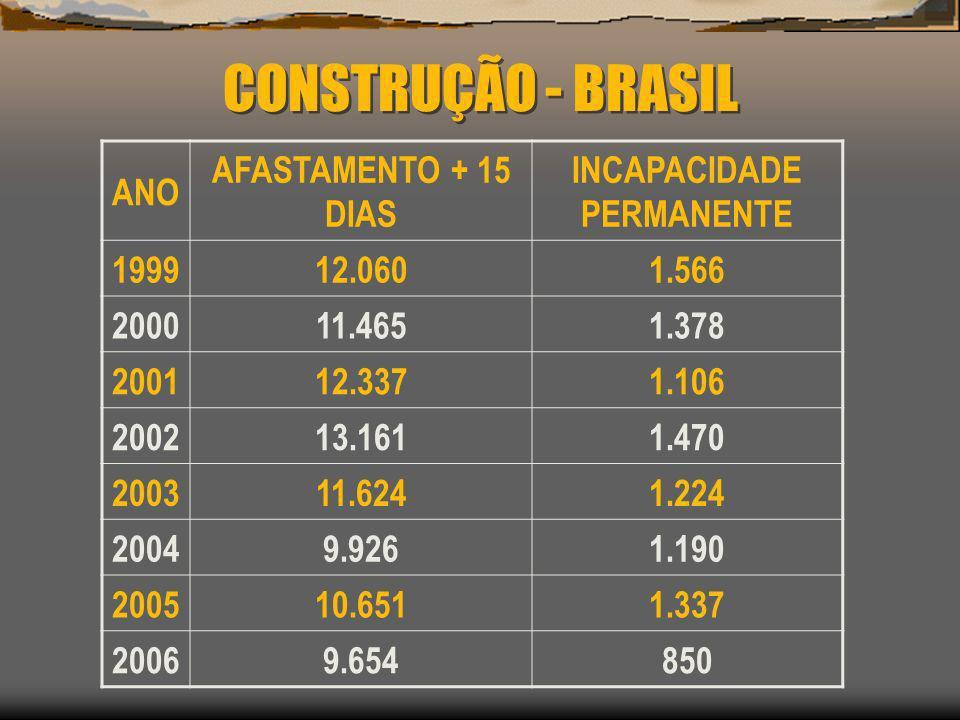 CONSTRUÇÃO - BRASIL ANO AFASTAMENTO + 15 DIAS INCAPACIDADE PERMANENTE 199912.0601.566 200011.4651.378 200112.3371.106 200213.1611.470 200311.6241.224