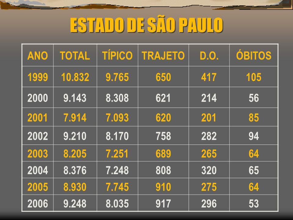 ESTADO DE SÃO PAULO ANOTOTALTÍPICOTRAJETOD.O.ÓBITOS 199910.8329.765650417105 20009.1438.30862121456 20017.9147.09362020185 20029.2108.17075828294 2003