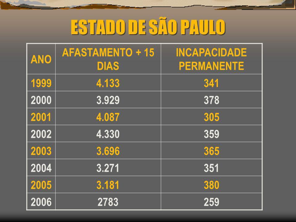 ESTADO DE SÃO PAULO ANO AFASTAMENTO + 15 DIAS INCAPACIDADE PERMANENTE 19994.133341 20003.929378 20014.087305 20024.330359 20033.696365 20043.271351 20