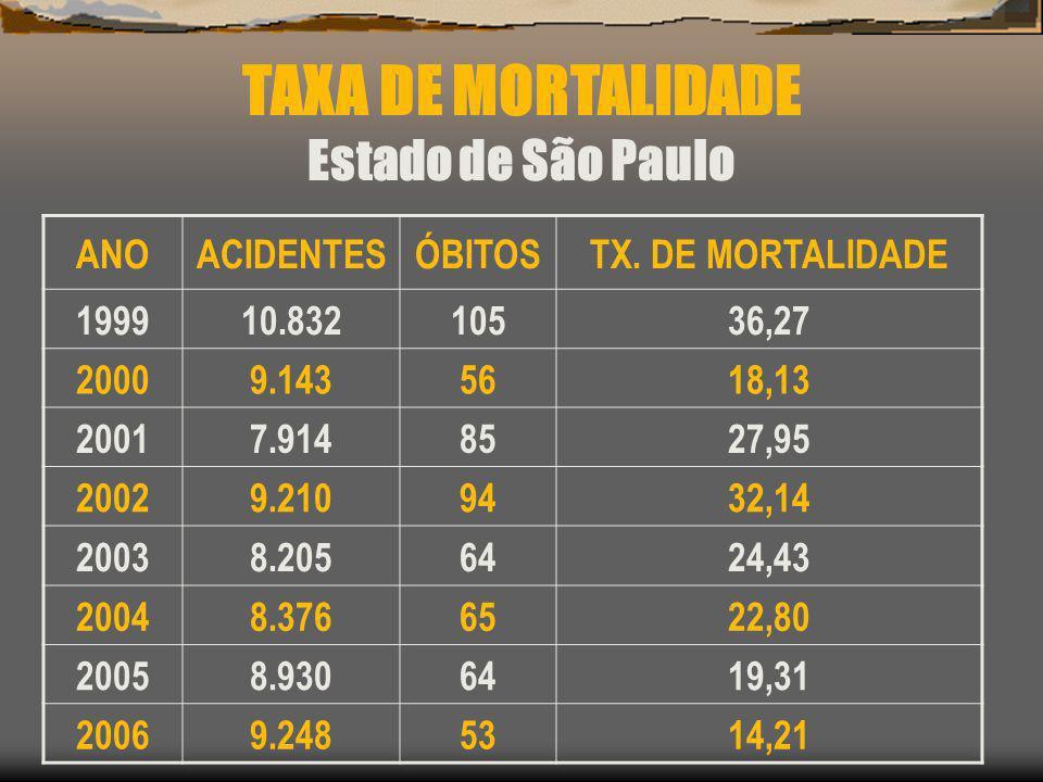 TAXA DE MORTALIDADE Estado de São Paulo ANOACIDENTESÓBITOSTX. DE MORTALIDADE 199910.83210536,27 20009.1435618,13 20017.9148527,95 20029.2109432,14 200