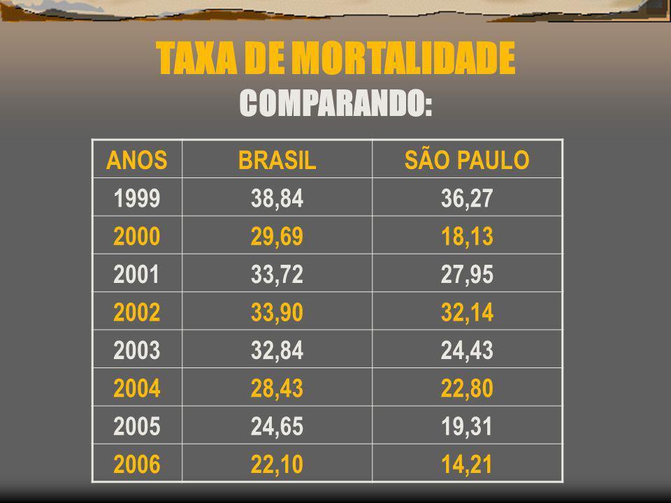 TAXA DE MORTALIDADE COMPARANDO: ANOSBRASILSÃO PAULO 199938,8436,27 200029,6918,13 200133,7227,95 200233,9032,14 200332,8424,43 200428,4322,80 200524,6