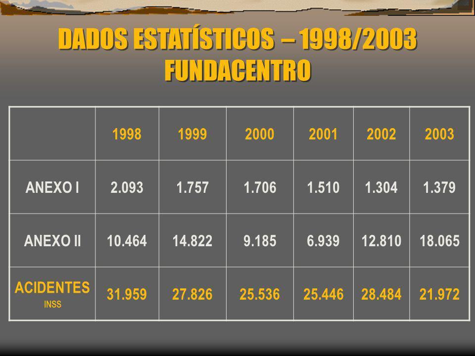 DADOS ESTATÍSTICOS – 1998/2003 FUNDACENTRO DADOS ESTATÍSTICOS – 1998/2003 FUNDACENTRO 199819992000200120022003 ANEXO I2.0931.7571.7061.5101.3041.379 A