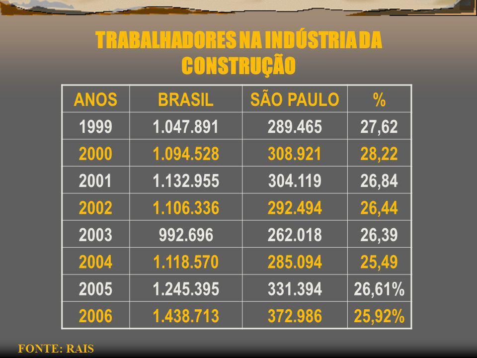 TRABALHADORES NA INDÚSTRIA DA CONSTRUÇÃO ANOSBRASILSÃO PAULO% 19991.047.891289.46527,62 20001.094.528308.92128,22 20011.132.955304.11926,84 20021.106.