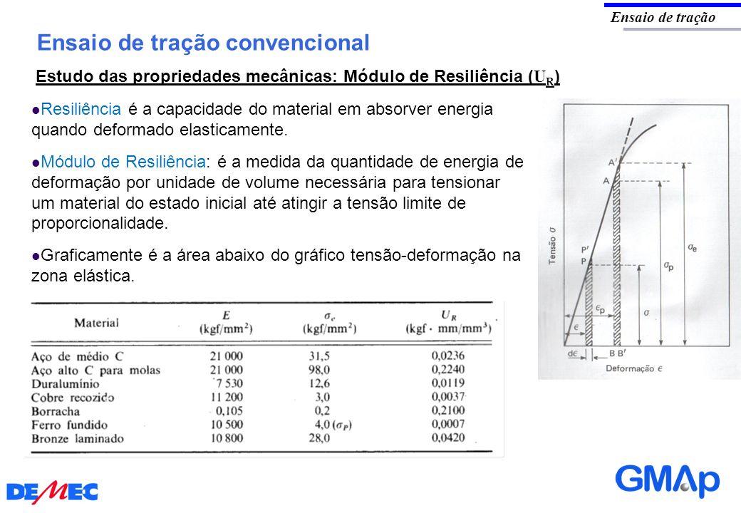 Ensaio de tração convencional Ensaio de tração Estudo das propriedades mecânicas: Módulo de Resiliência ( U R ) Resiliência é a capacidade do material