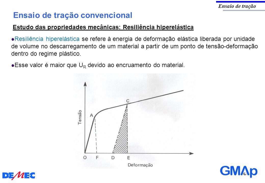 Ensaio de tração convencional Ensaio de tração Estudo das propriedades mecânicas: Resiliência hiperelástica Resiliência hiperelástica se refere à ener